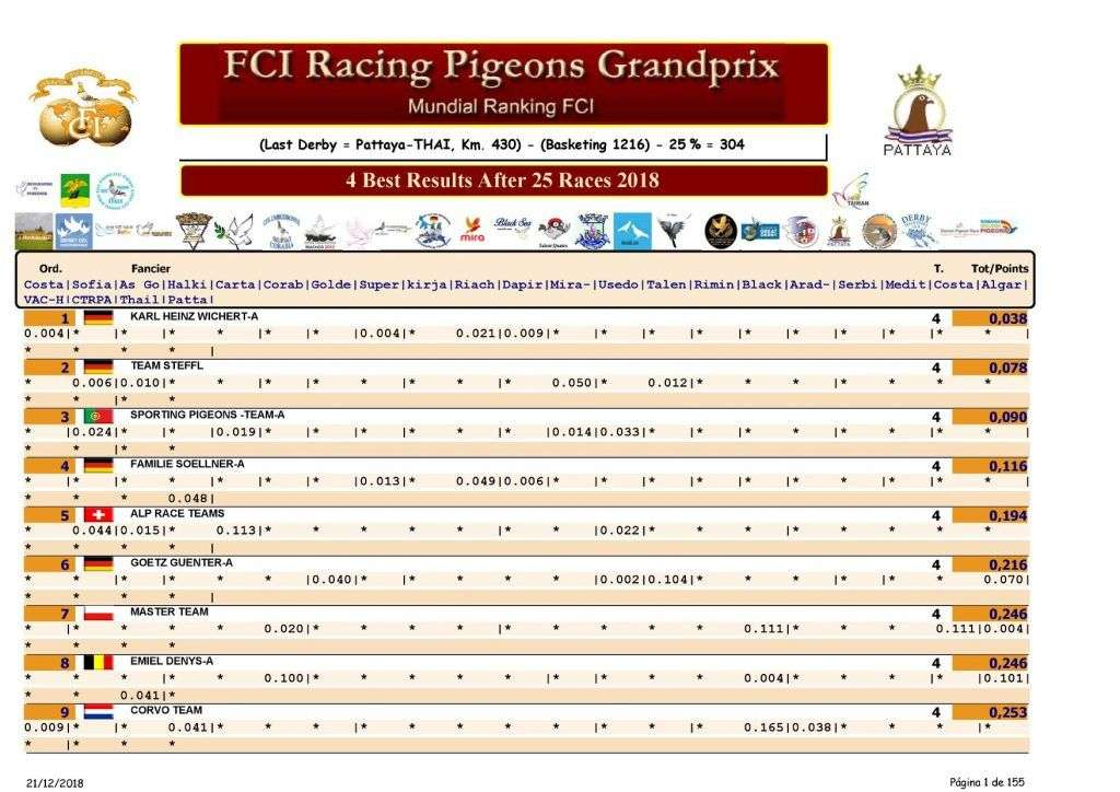 SPORTING PIGEONS TEAM - ONE LOFT RACING
